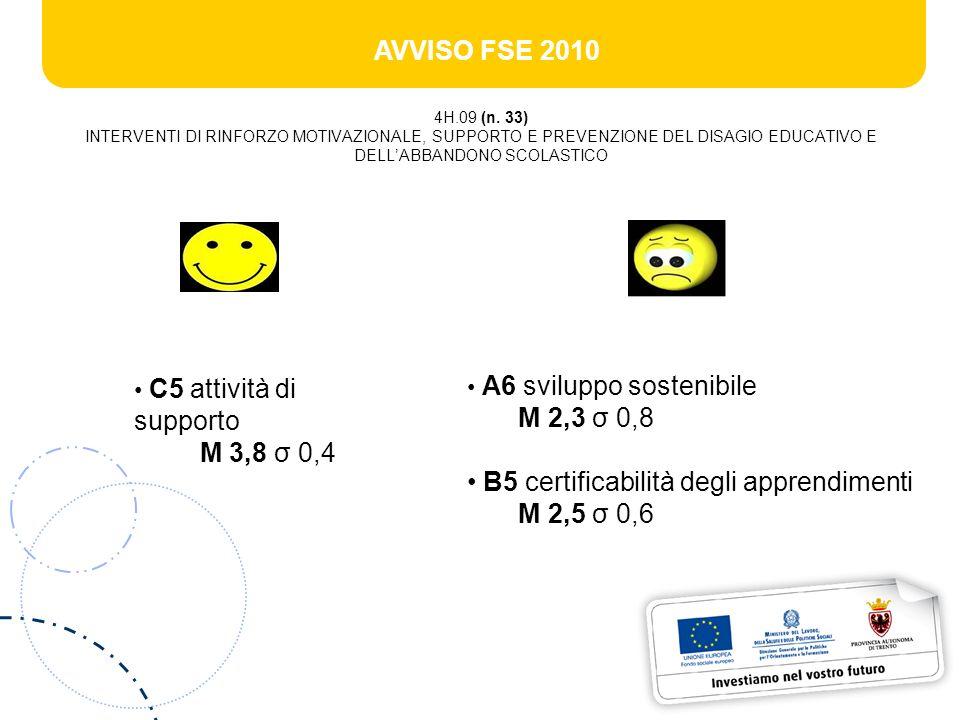 AVVISO FSE 2010 4H.09 (n. 33) INTERVENTI DI RINFORZO MOTIVAZIONALE, SUPPORTO E PREVENZIONE DEL DISAGIO EDUCATIVO E DELLABBANDONO SCOLASTICO C5 attivit