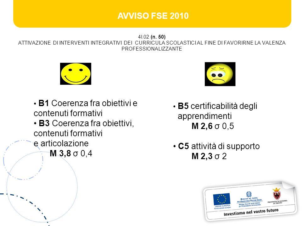 AVVISO FSE 2010 4I.02 (n. 50) ATTIVAZIONE DI INTERVENTI INTEGRATIVI DEI CURRICULA SCOLASTICI AL FINE DI FAVORIRNE LA VALENZA PROFESSIONALIZZANTE B1 Co