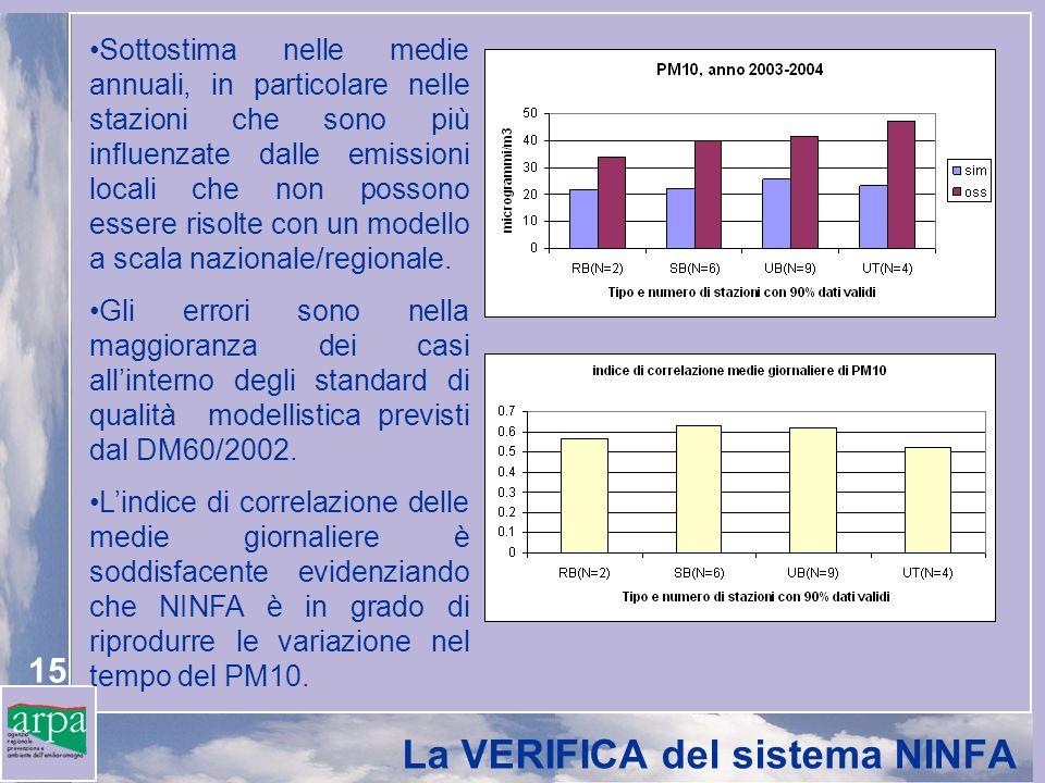 15 La VERIFICA del sistema NINFA Sottostima nelle medie annuali, in particolare nelle stazioni che sono più influenzate dalle emissioni locali che non
