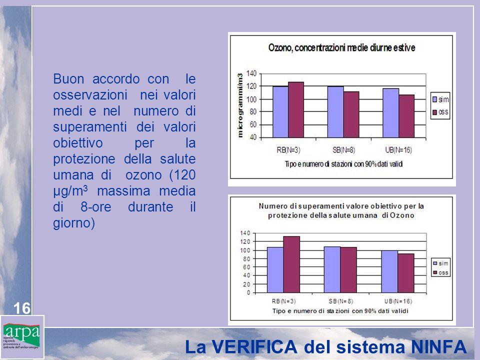 16 La VERIFICA del sistema NINFA Buon accordo con le osservazioni nei valori medi e nel numero di superamenti dei valori obiettivo per la protezione della salute umana di ozono (120 μg/m 3 massima media di 8-ore durante il giorno)