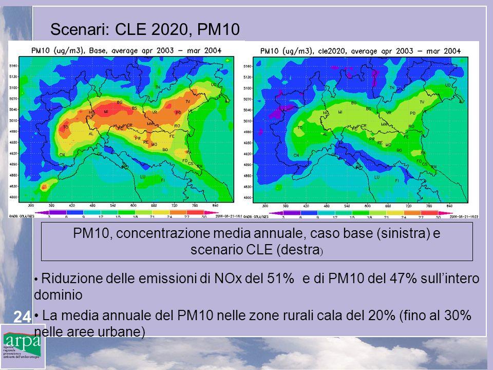 24 Scenari: CLE 2020, PM10 PM10, concentrazione media annuale, caso base (sinistra) e scenario CLE (destra ) Riduzione delle emissioni di NOx del 51% e di PM10 del 47% sullintero dominio La media annuale del PM10 nelle zone rurali cala del 20% (fino al 30% nelle aree urbane)