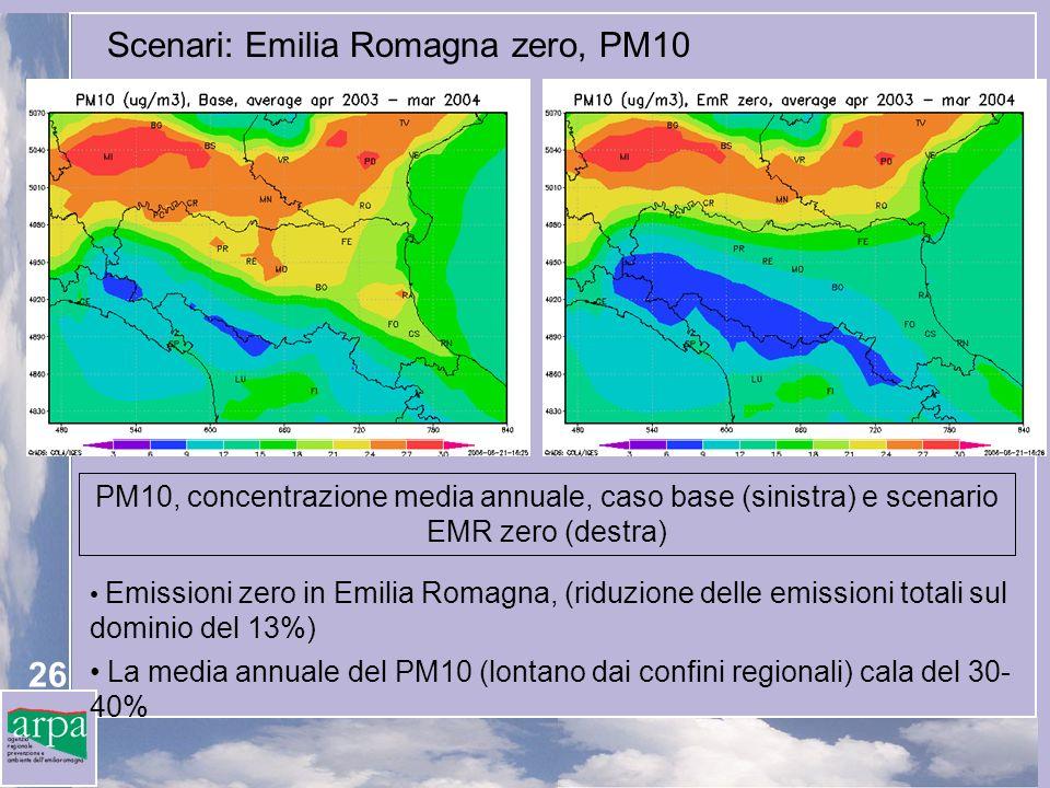 26 Scenari: Emilia Romagna zero, PM10 PM10, concentrazione media annuale, caso base (sinistra) e scenario EMR zero (destra) Emissioni zero in Emilia Romagna, (riduzione delle emissioni totali sul dominio del 13%) La media annuale del PM10 (lontano dai confini regionali) cala del 30- 40%