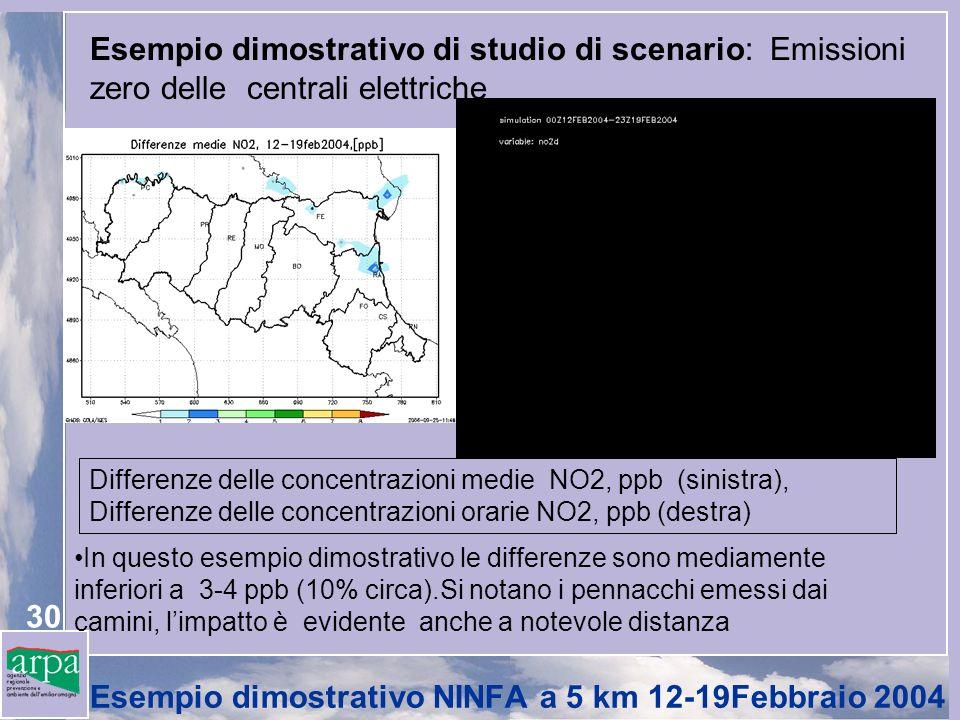 30 Esempio dimostrativo di studio di scenario: Emissioni zero delle centrali elettriche Differenze delle concentrazioni medie NO2, ppb (sinistra), Differenze delle concentrazioni orarie NO2, ppb (destra) In questo esempio dimostrativo le differenze sono mediamente inferiori a 3-4 ppb (10% circa).Si notano i pennacchi emessi dai camini, limpatto è evidente anche a notevole distanza Esempio dimostrativo NINFA a 5 km 12-19Febbraio 2004