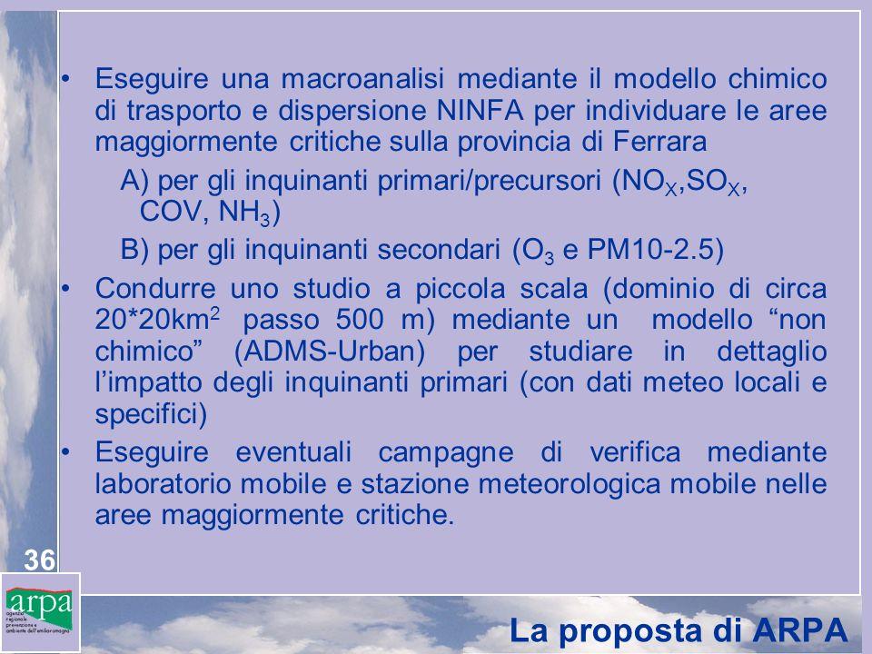 36 La proposta di ARPA Eseguire una macroanalisi mediante il modello chimico di trasporto e dispersione NINFA per individuare le aree maggiormente critiche sulla provincia di Ferrara A) per gli inquinanti primari/precursori (NO X,SO X, COV, NH 3 ) B) per gli inquinanti secondari (O 3 e PM10-2.5) Condurre uno studio a piccola scala (dominio di circa 20*20km 2 passo 500 m) mediante un modello non chimico (ADMS-Urban) per studiare in dettaglio limpatto degli inquinanti primari (con dati meteo locali e specifici) Eseguire eventuali campagne di verifica mediante laboratorio mobile e stazione meteorologica mobile nelle aree maggiormente critiche.