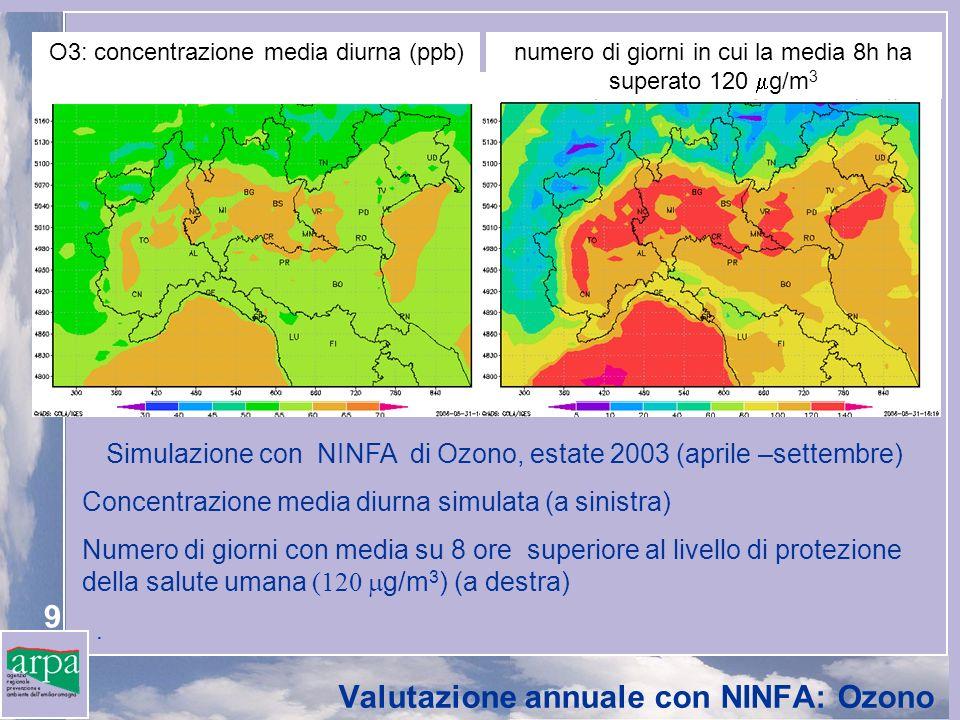9 Simulazione con NINFA di Ozono, estate 2003 (aprile –settembre) Concentrazione media diurna simulata (a sinistra) Numero di giorni con media su 8 ore superiore al livello di protezione della salute umana (120 g/m 3 ) (a destra).
