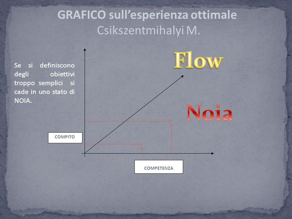 COMPITO COMPETENZA GRAFICO sullesperienza ottimale Csikszentmihalyi M. Se si definiscono degli obiettivi troppo semplici si cade in uno stato di NOIA.