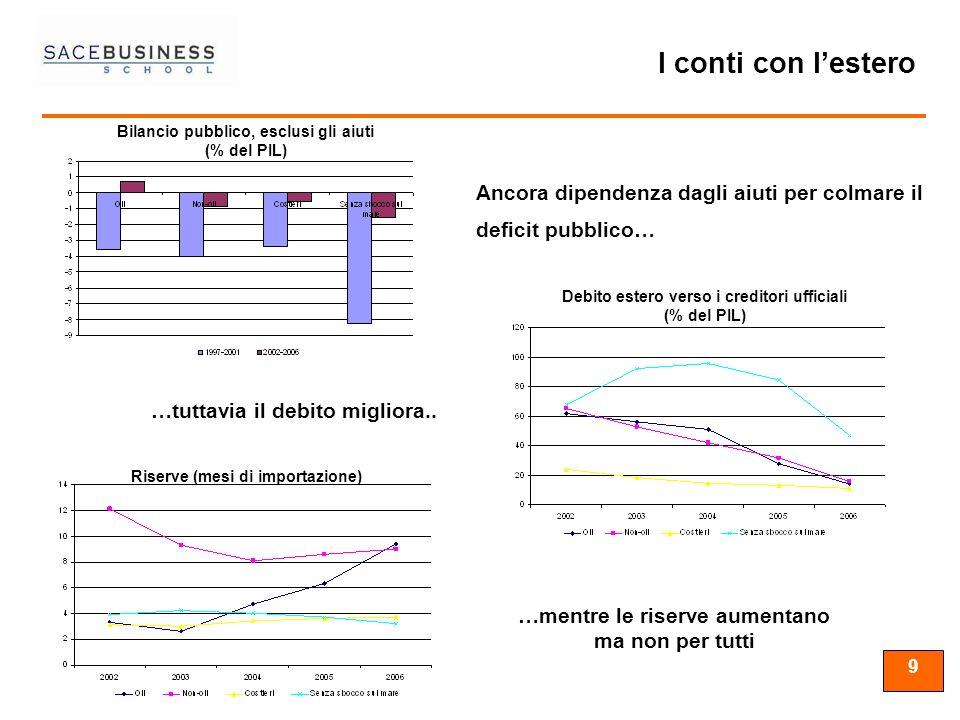 99 9 Ancora dipendenza dagli aiuti per colmare il deficit pubblico… …tuttavia il debito migliora.. Bilancio pubblico, esclusi gli aiuti (% del PIL) De
