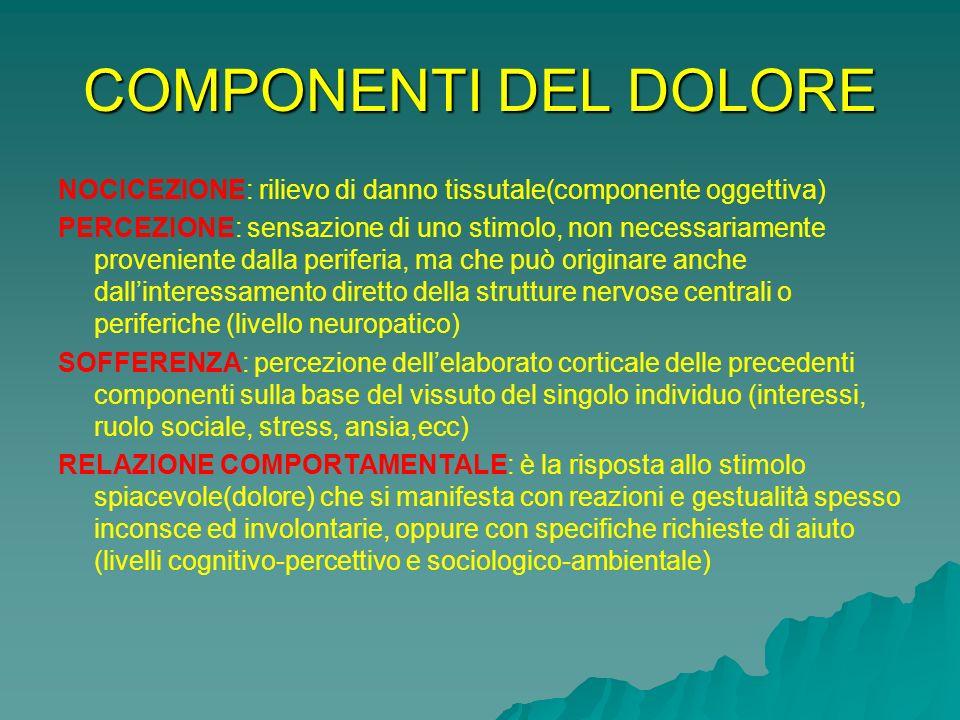 COMPONENTI DEL DOLORE NOCICEZIONE: rilievo di danno tissutale(componente oggettiva) PERCEZIONE: sensazione di uno stimolo, non necessariamente proveni