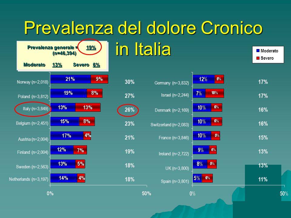 Prevalenza del dolore Cronico in Italia Severo Moderato Norway (n=2,018) Poland (n=3,812) Italy (n=3,849) Belgium (n=2,451) Finland (n=2,004) Austria