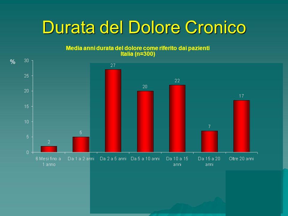 Media anni durata del dolore come riferito dai pazienti Italia (n=300) % Durata del Dolore Cronico