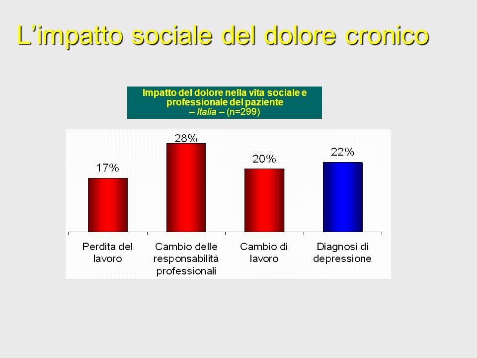 Limpatto sociale del dolore cronico Impatto del dolore nella vita sociale e professionale del paziente – Italia – (n=299)