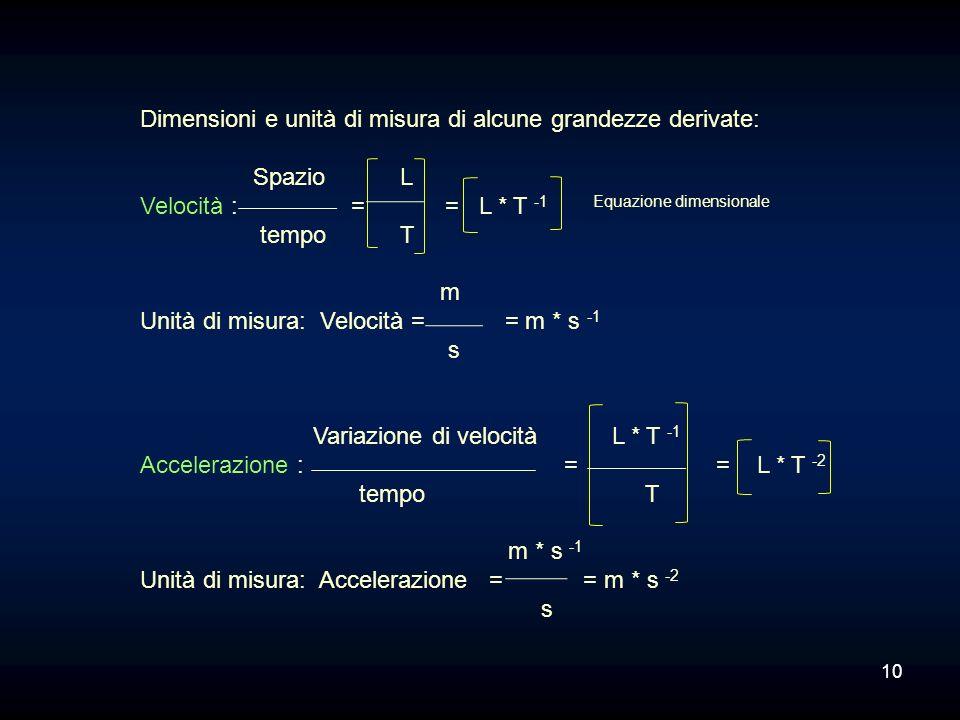 Dimensioni e unità di misura di alcune grandezze derivate: Spazio L Velocità : = = L * T -1 Equazione dimensionale tempo T m Unità di misura: Velocità