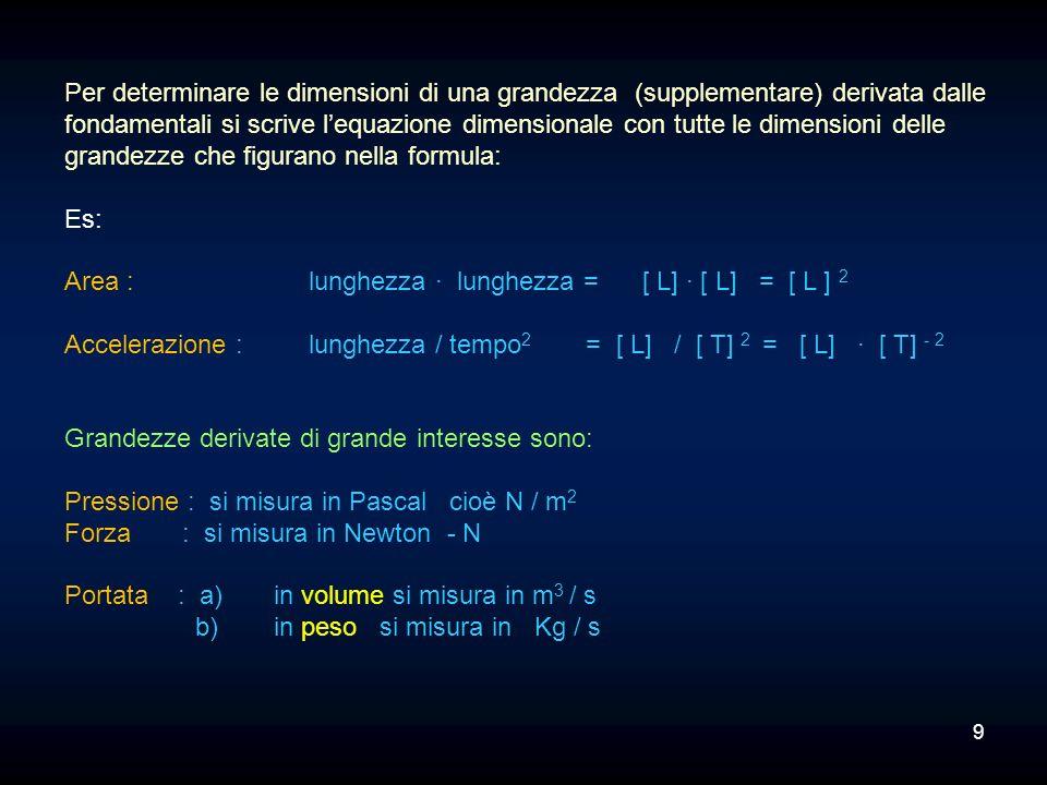 Dimensioni e unità di misura di alcune grandezze derivate: Spazio L Velocità : = = L * T -1 Equazione dimensionale tempo T m Unità di misura: Velocità = = m * s -1 s Variazione di velocità L * T -1 Accelerazione : = = L * T -2 tempo T m * s -1 Unità di misura: Accelerazione = = m * s -2 s 10