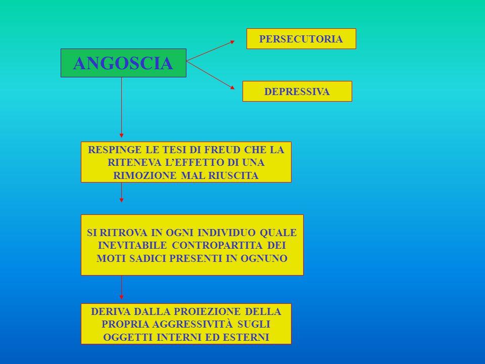 POSIZIONE SCHIZO-PARANOIDE COMPRESENZA DELLA PULSIONE LIBIDICA E AGGRESSIVA OGGETTO BUONO (DESIDERATO) OGGETTO CATTIVO (AGGREDITO) CARATTERE PERSECUTORIO DELLOGGETTO CATTIVO ANGOSCIA DIFESE IDEALIZZAZIONE OGGETTO BUONO DINIEGO ELABORAZIONE FANTASIE DI CONTROLLO ONNIPOTENTE DELLOGGETTO IDENTIFICAZIONE PROIETTIVA 0 - 6 MESI M.