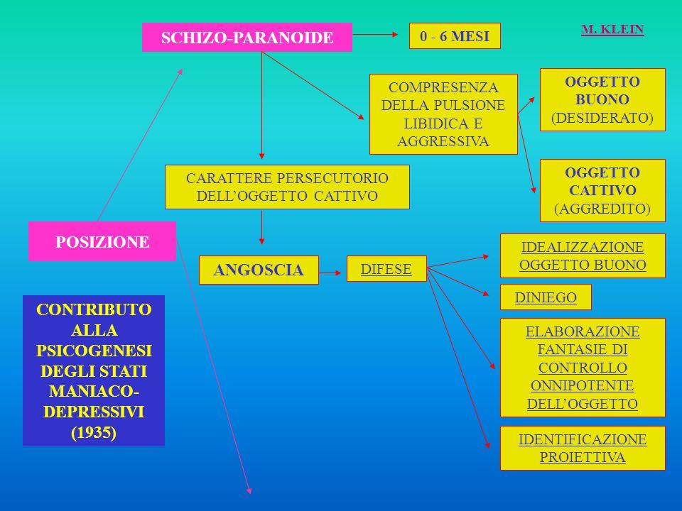 DEPRESSIVA FASE PIÙ MATURA (DAI 6 MESI IN POI) INTEGRAZIONE DEI DUE OGGETTI PATOLOGIA SCHIZOFRENIA PARANOIA SENSO DI COLPA ANGOSCIA DEPRESSIVA LUTTO DIFESE MANIACALI TRIONFO, DISPREZZO, UMILIAZIONE RIPARAZIONE PATOLOGIADEPRESSIONE M.