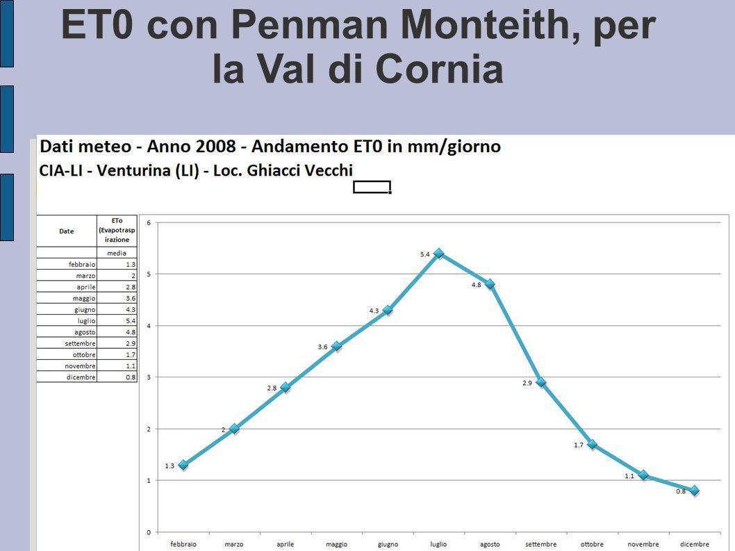 ET0 con Penman Monteith, per la Val di Cornia