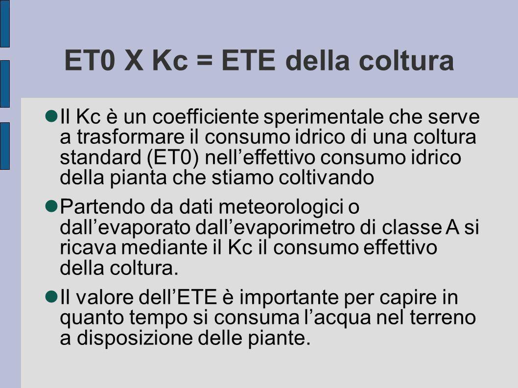 ET0 X Kc = ETE della coltura Il Kc è un coefficiente sperimentale che serve a trasformare il consumo idrico di una coltura standard (ET0) nelleffettivo consumo idrico della pianta che stiamo coltivando Partendo da dati meteorologici o dallevaporato dallevaporimetro di classe A si ricava mediante il Kc il consumo effettivo della coltura.