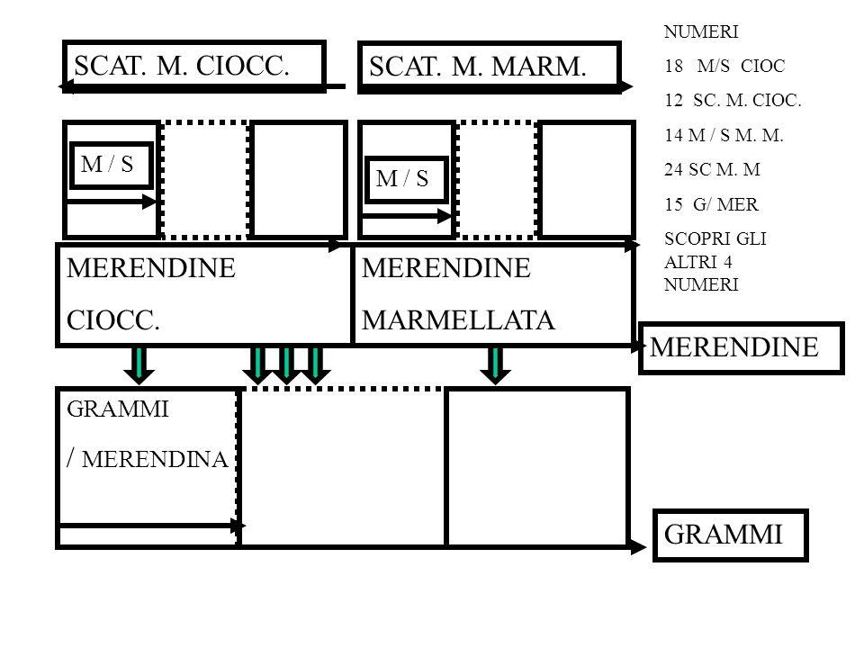 MERENDINE CIOCC. MERENDINE MARMELLATA GRAMMI / MERENDINA GRAMMI MERENDINE SCAT. M. CIOCC. SCAT. M. MARM. M / S NUMERI 18 M/S CIOC 12 SC. M. CIOC. 14 M
