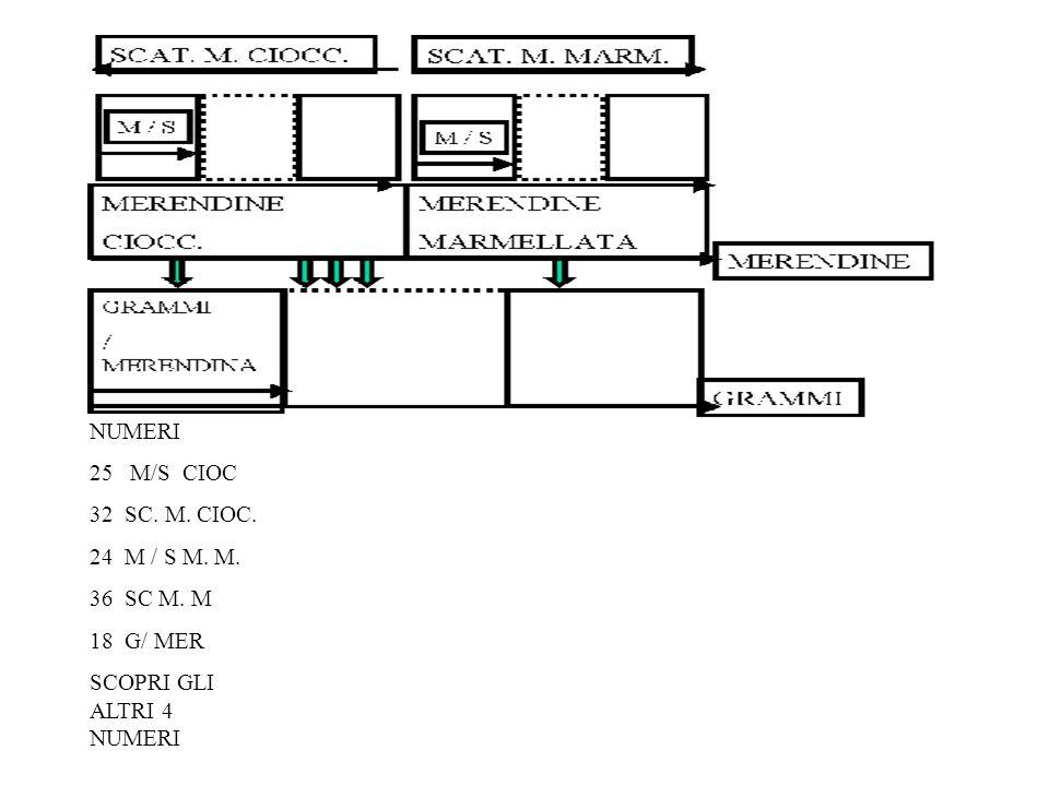 NUMERI 25 M/S CIOC 32 SC. M. CIOC. 24 M / S M. M. 36 SC M. M 18 G/ MER SCOPRI GLI ALTRI 4 NUMERI