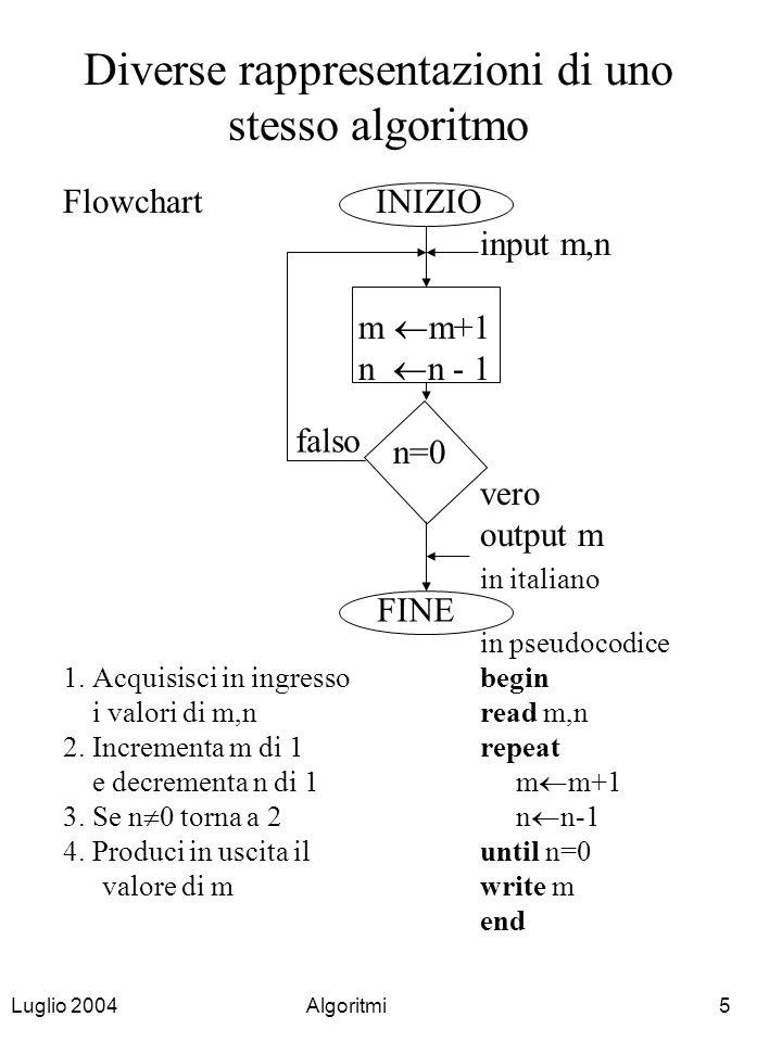 Luglio 2004Algoritmi16 Variabili e assegnamenti Una variabile: ha un nome denota un valore Istruzione di Assegnamento Esempio:A B + C calcola il valore dellespressione B + C (sommando il valore della variabile B con il valore della variabile C) e lo assegna come (nuovo) valore della variabile A il valore di A viene modificato i valori di B e C sono usati, ma non modificati