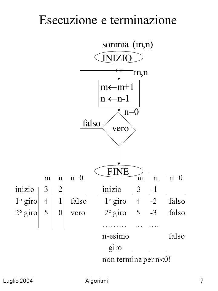 Luglio 2004Algoritmi7 Esecuzione e terminazione somma (m,n) INIZIO m,n n=0 m n n=0 inizio3 2inizio 3 -1 1 o giro4 1 falso 1 o giro 4 -2 falso 2 o giro
