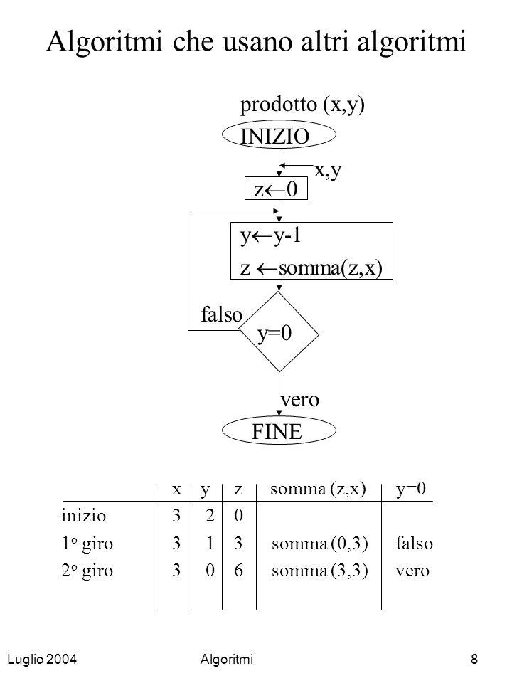 Luglio 2004Algoritmi8 Algoritmi che usano altri algoritmi prodotto (x,y) INIZIO x,y y y-1 z somma(z,x) y=0 vero FINE x y z somma (z,x) y=0 inizio3 2 0