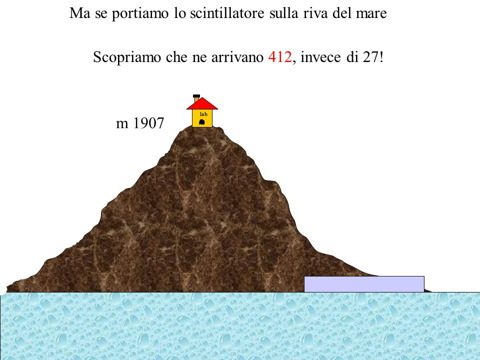 lab m 1907 Ma se portiamo lo scintillatore sulla riva del mare Scopriamo che ne arrivano 412, invece di 27!