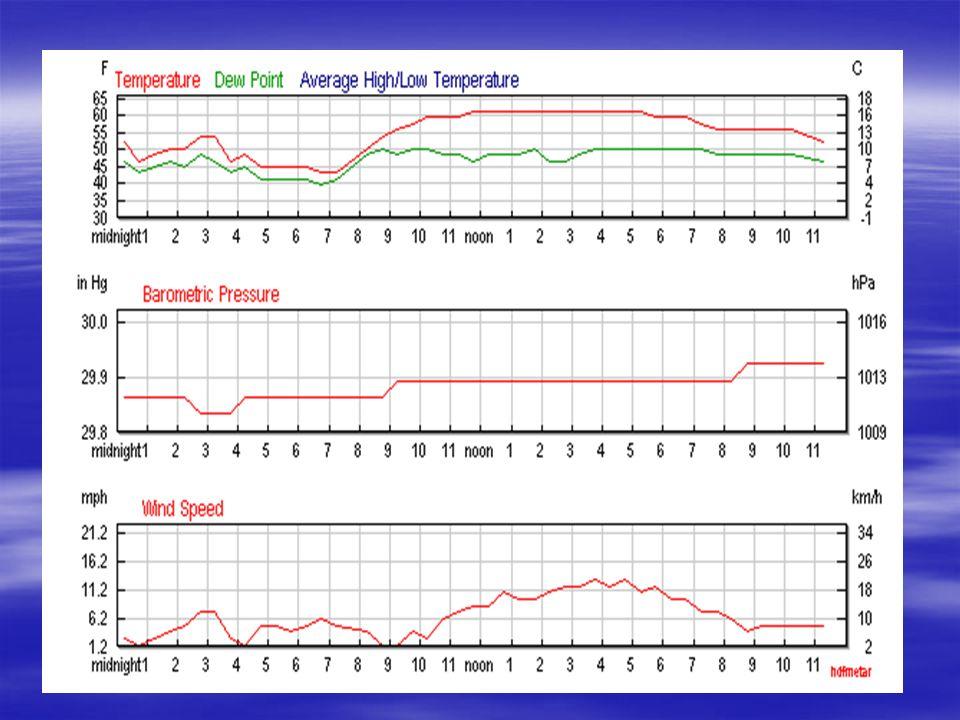 LI (Lifted index) LI (Lifted index) LI > 2 assenza di temporali LI 0 ÷ 2 possibilità di isolati temporali LI -2 ÷ 0 temporali abbastanza probabili LI -4 ÷ -2 possibilità di temporali forti LI 2 assenza di temporali LI 0 ÷ 2 possibilità di isolati temporali LI -2 ÷ 0 temporali abbastanza probabili LI -4 ÷ -2 possibilità di temporali forti LI < -6 temporali forti abbastanza probabili; possibili tornado