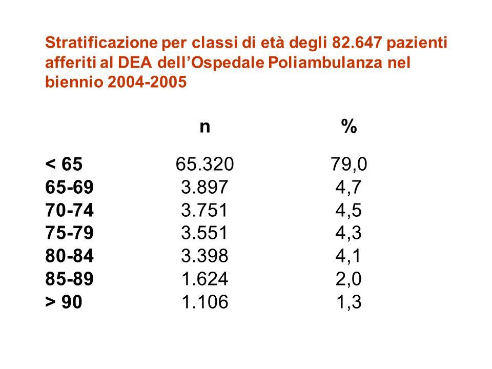 Stratificazione per classi di età degli 82.647 pazienti afferiti al DEA dellOspedale Poliambulanza nel biennio 2004-2005 n% 901.1061,3