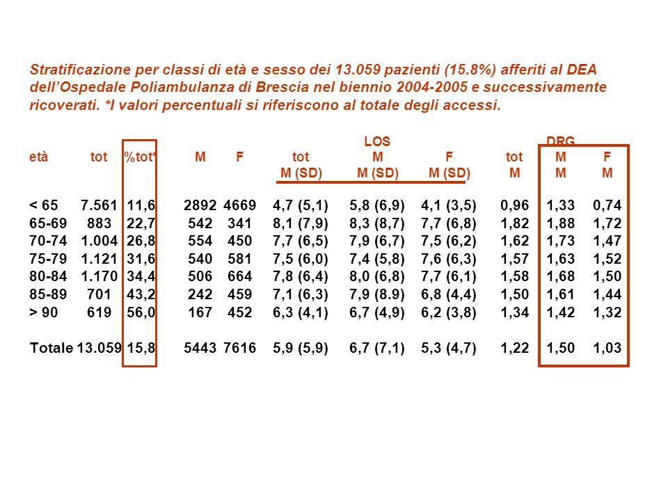 Stratificazione per classi di età dei 13.059 pazienti afferiti al DEA dellOspedale Poliambulanza di Brescia nel biennio 2004-2005 e successivamente ricoverati in reparto medico (n= 6622) (Medicina Generale, Geriatria, Cardiologia, Neurologia, UTI) o in reparto chirurgico (n=6437) (Chirurgia Generale, Chirurgia Vascolare, Ortopedia, Urologia, Ginecologia, Neurochirurgia, ORL, Oculistica) (%) pazienti con demenza severa in rosso (~420/anno).