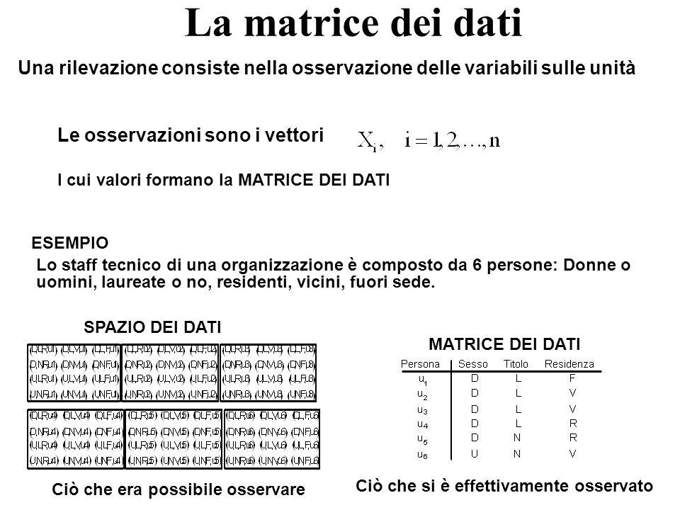 Le dimensioni della matrice dei dati La matrice dei dati ha dimensioni n è il numero di righe dove ogni riga (record) corrisponde ad una unità m è il numero di colonne dove ognuna corrispondente ad una variabile indagine sul self-service di una biblioteca n=20 m=5 meta-dato Matrice dei dati = data set Insieme strutturato di informazioni