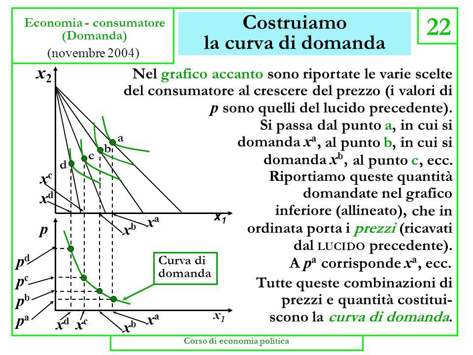 Costruiamo la curva di domanda 22 Economia - consumatore (Domanda) x1x1 x2x2 p pcpc pbpb pdpd papa x1x1 a b c d xdxd xaxa xbxb xcxc xaxa xbxb xdxd xcx