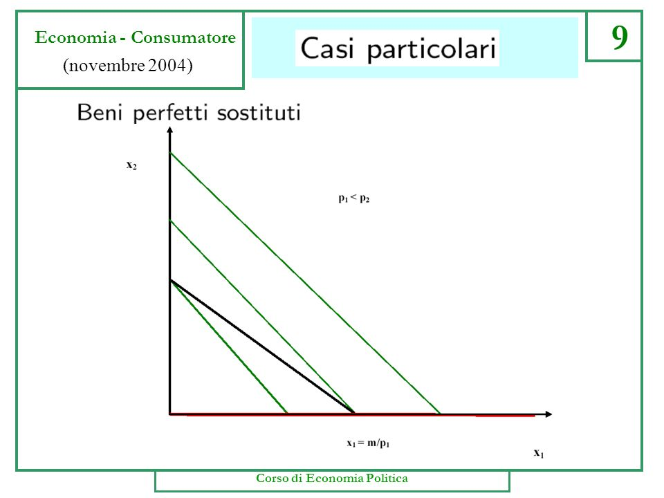 Bene di Giffen 40 Economia - consumatore (Domanda) (novembre 2004) Il passaggio da V a S è la misura delleffetto sostituzione.