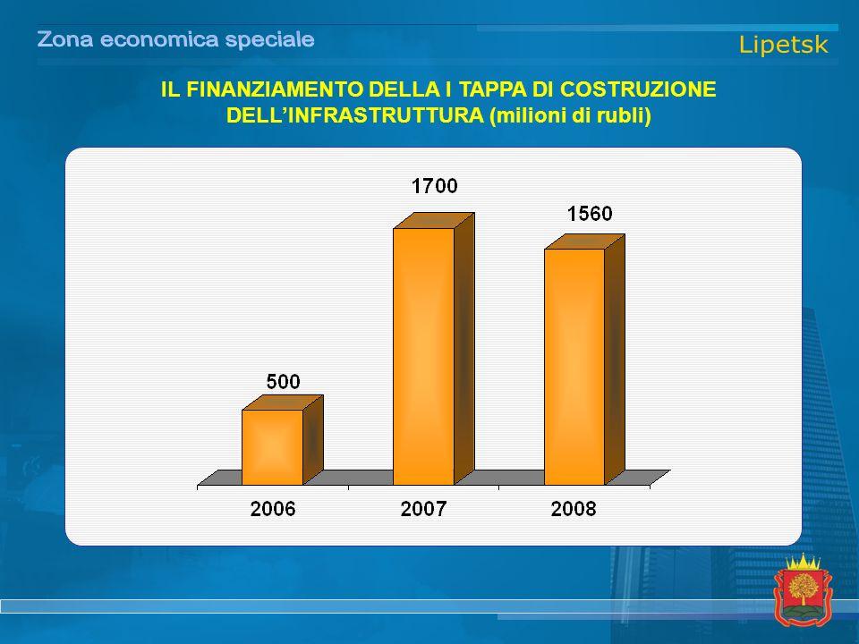 IL FINANZIAMENTO DELLA I TAPPA DI COSTRUZIONE DELLINFRASTRUTTURA (milioni di rubli)