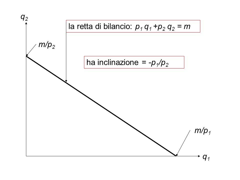 q2q2 q1q1 la retta di bilancio: p 1 q 1 +p 2 q 2 = m m/p 1 m/p 2 ha inclinazione = -p 1 /p 2