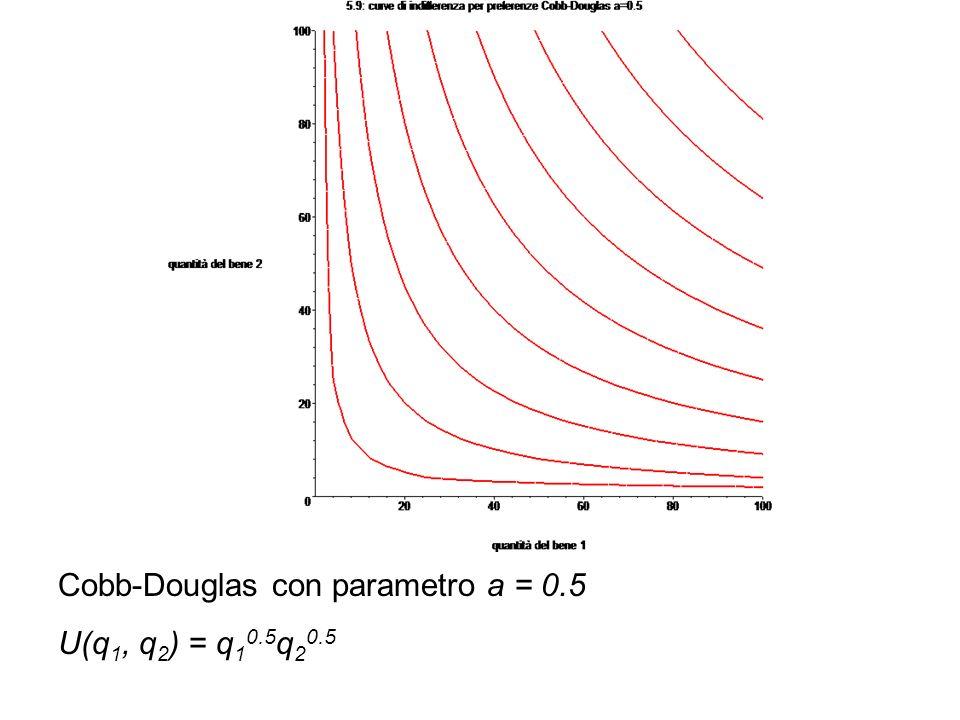 Cobb-Douglas con parametro a = 0.5 U(q 1, q 2 ) = q 1 0.5 q 2 0.5