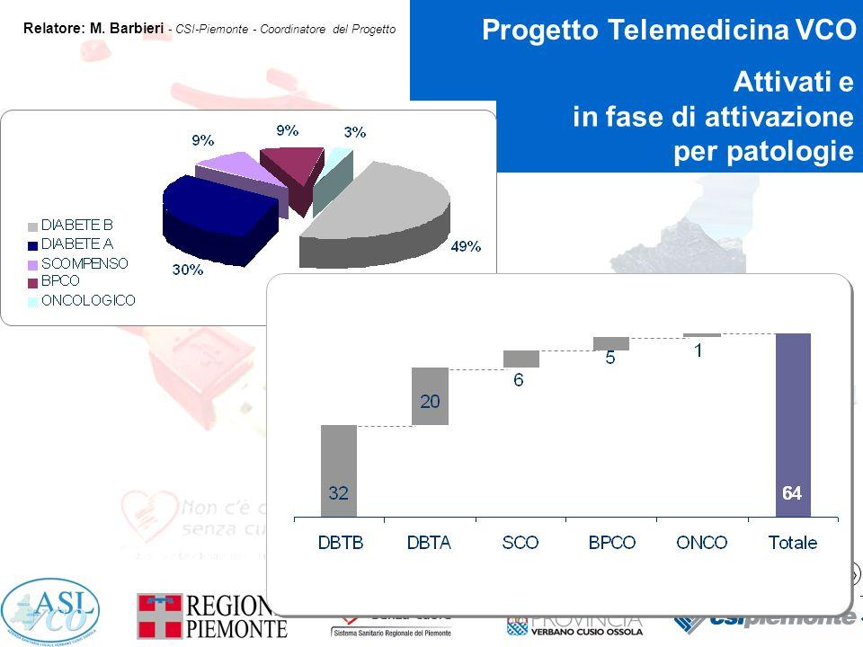 11 Progetto Telemedicina VCO Relatore: M.