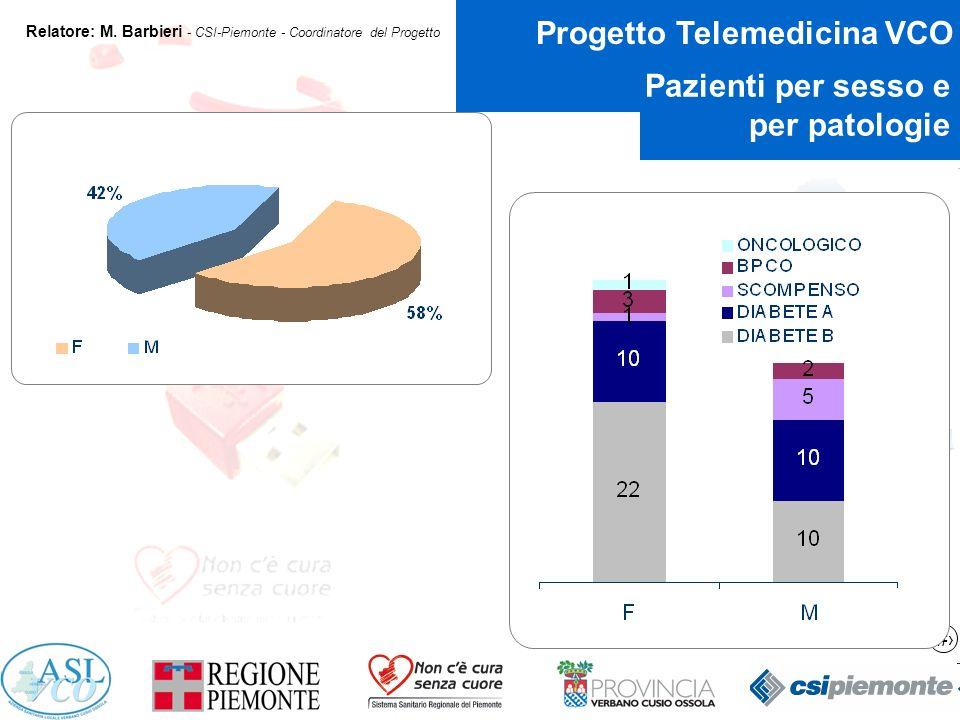12 Progetto Telemedicina VCO Relatore: M.