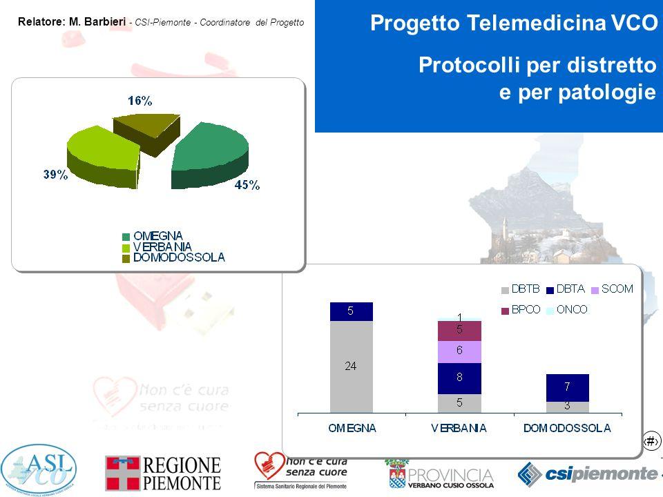 13 Progetto Telemedicina VCO Relatore: M.
