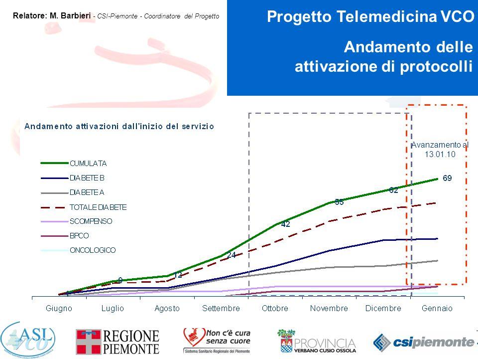 14 Progetto Telemedicina VCO Relatore: M.