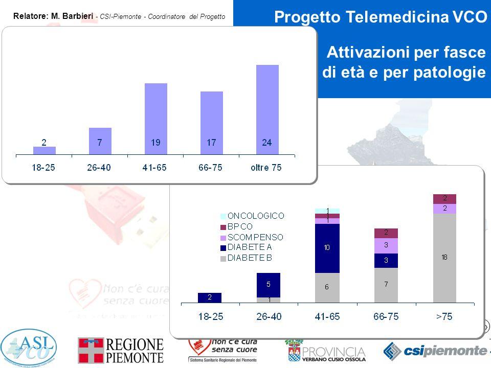 10 Progetto Telemedicina VCO Relatore: M.