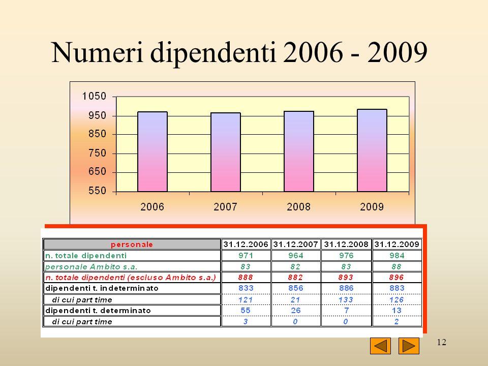 12 Numeri dipendenti 2006 - 2009