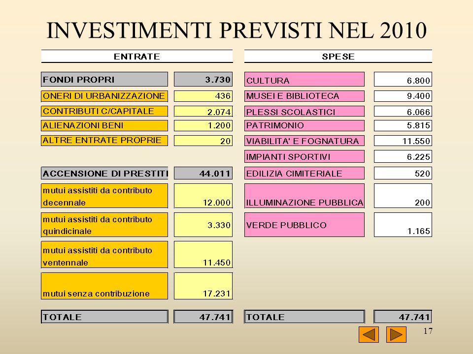 17 INVESTIMENTI PREVISTI NEL 2010