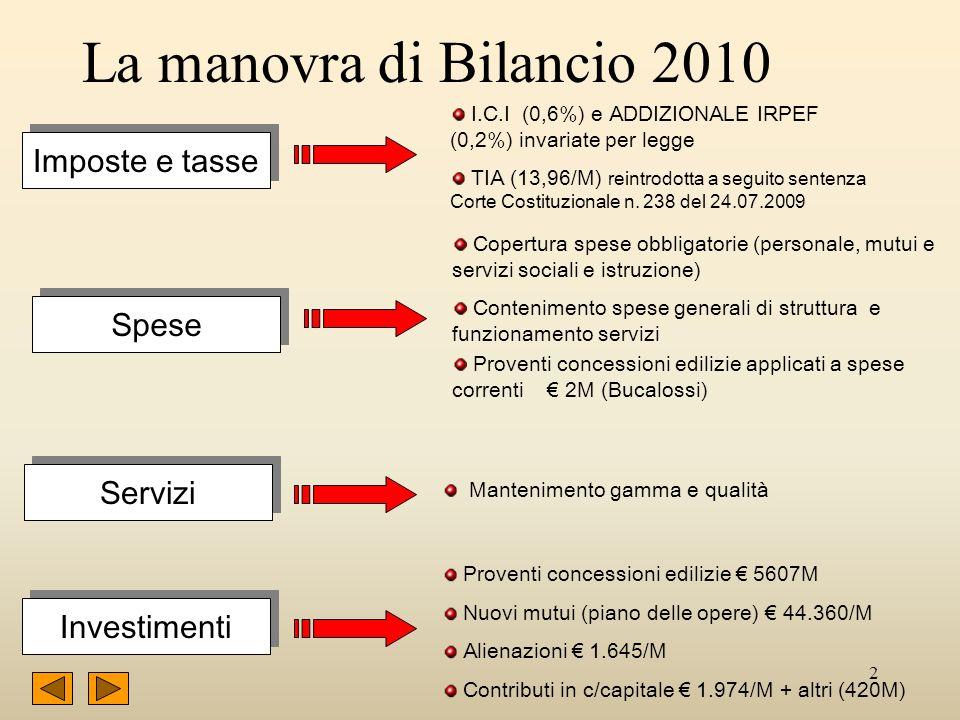 2 La manovra di Bilancio 2010 Imposte e tasse Spese Servizi Investimenti Copertura spese obbligatorie (personale, mutui e servizi sociali e istruzione