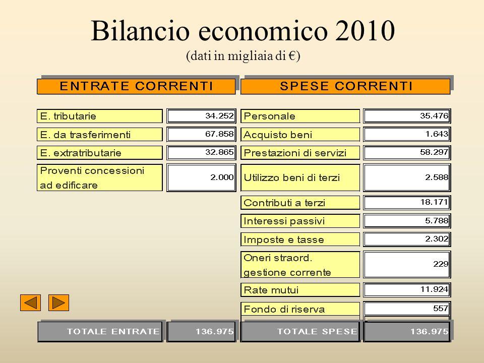 5 Bilancio economico 2010 (dati in migliaia di )