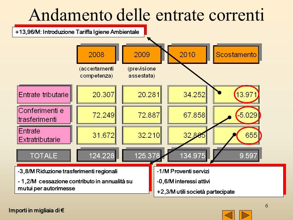 6 Andamento delle entrate correnti Importi in migliaia di -3,8/M Riduzione trasferimenti regionali - 1,2/M cessazione contributo in annualità su mutui