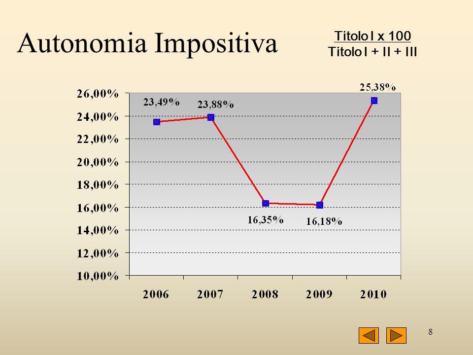 8 Autonomia Impositiva Titolo I x 100 Titolo I + II + III