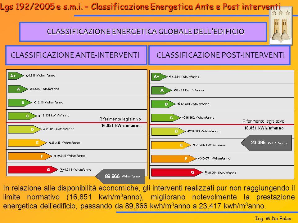Ing. M De Falco CLASSIFICAZIONE ENERGETICA GLOBALE DELLEDIFICIO CLASSIFICAZIONE ANTE-INTERVENTICLASSIFICAZIONE POST-INTERVENTI D. Lgs 192/2005 e s.m.i