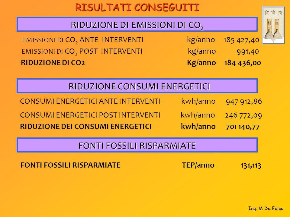 Ing. M De Falco RIDUZIONE DI EMISSIONI DI CO 2 EMISSIONI DI CO 2 ANTE INTERVENTI kg/anno 185 427,40 EMISSIONI DI CO 2 POST INTERVENTI kg/anno 991,40 R