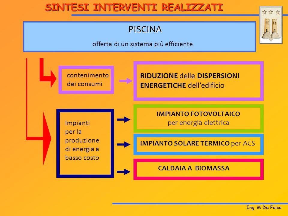 Ing. M De Falco PISCINA contenimento dei consumi offerta di un sistema più efficiente RIDUZIONE delle DISPERSIONI ENERGETICHE delledificio Impianti pe
